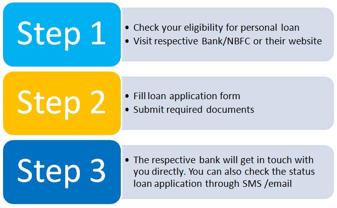 personal-loan process