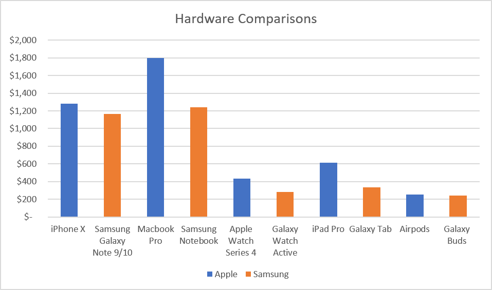 Hardware Comparisons Based On Average Selling Prices - iPrice Group